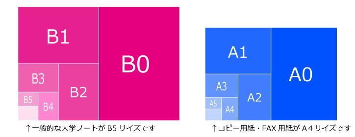 B版・A版規格サイズ